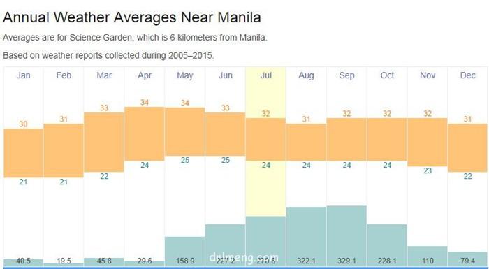 菲律宾马尼拉气候