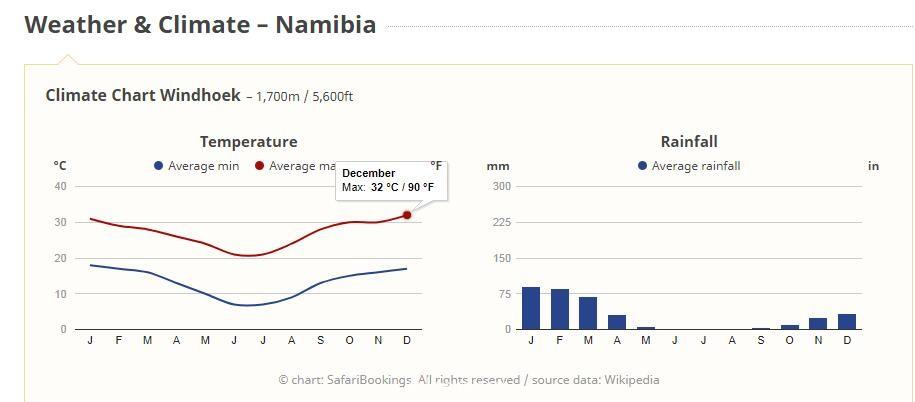 纳米比亚气候
