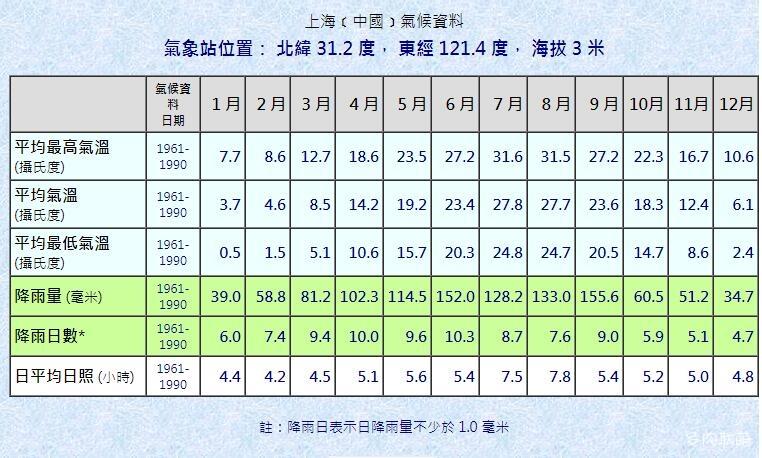 上海1961年-1990年的月平均气温