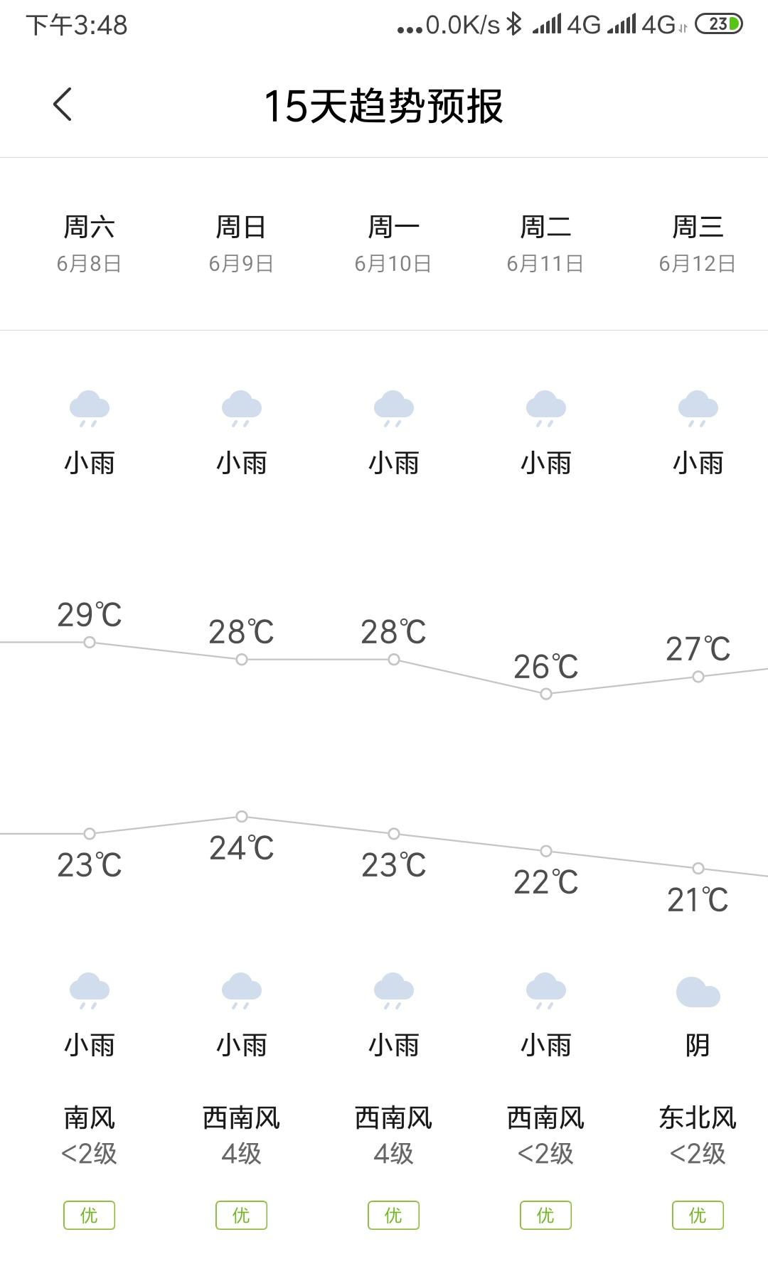 厦门未来十五天天气