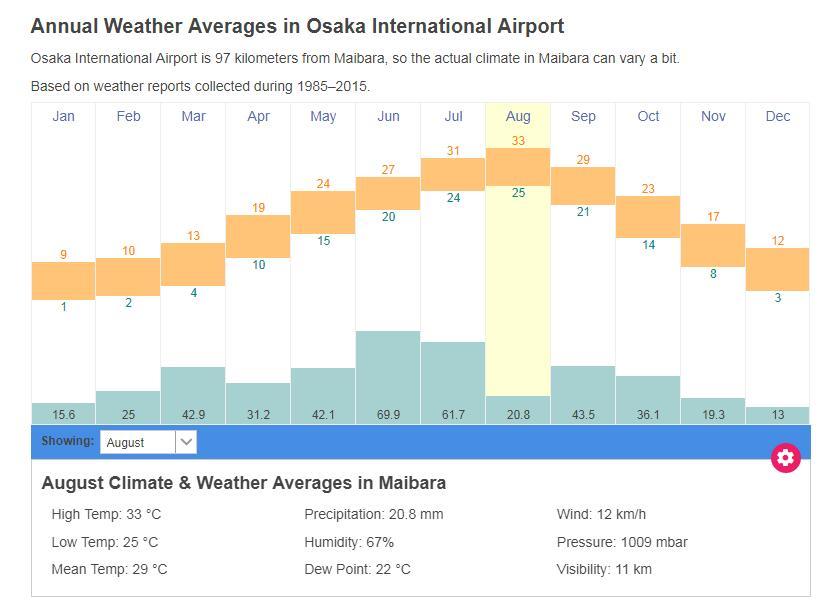 滋贺县米原市气候