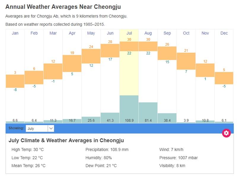韩国青州气候