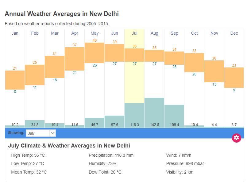 印度新德里的气候