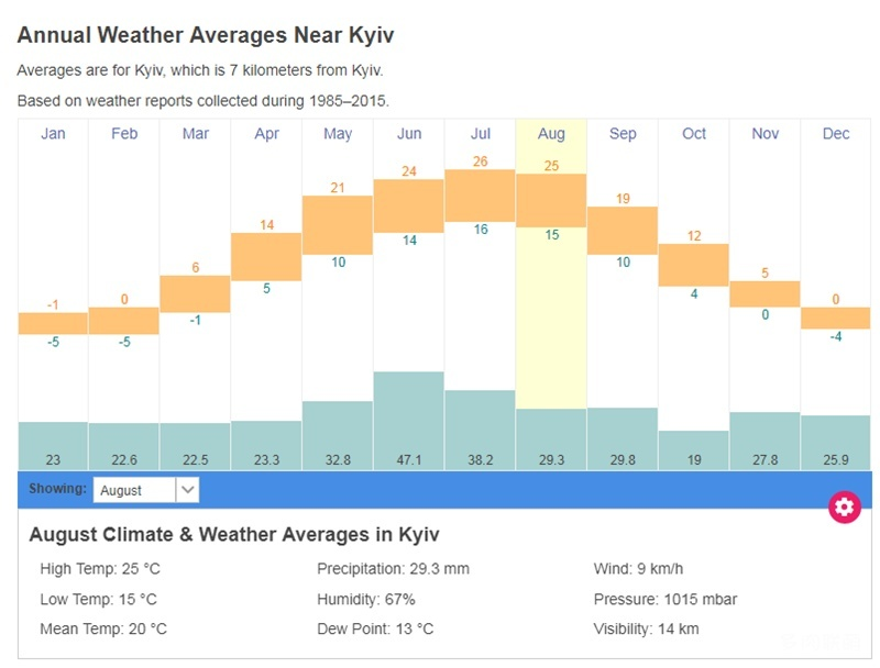 乌克兰基辅的气候