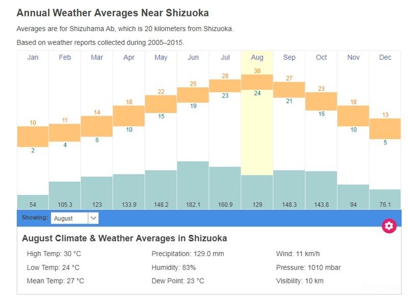 静冈县气候