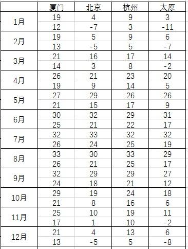 各城市月均高温和低温