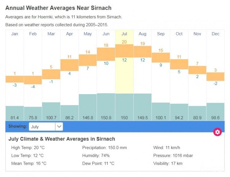 瑞士 Sirnach 气温