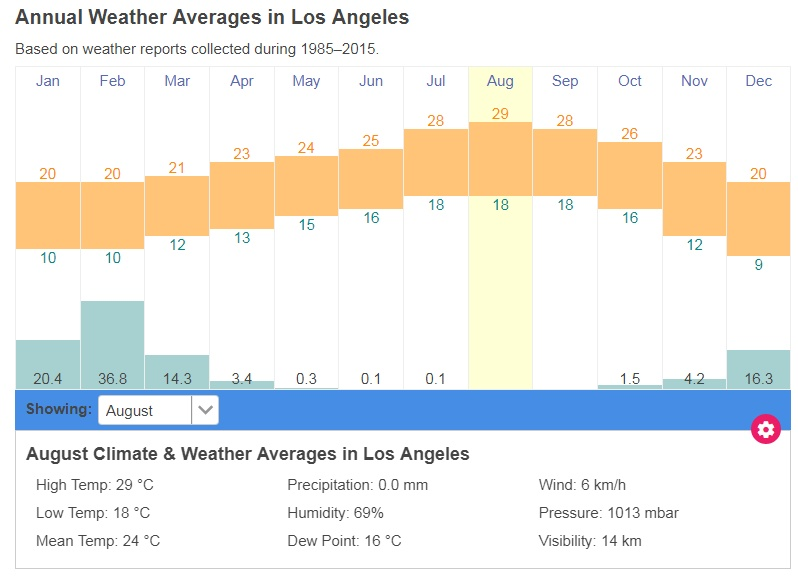 洛杉矶气候