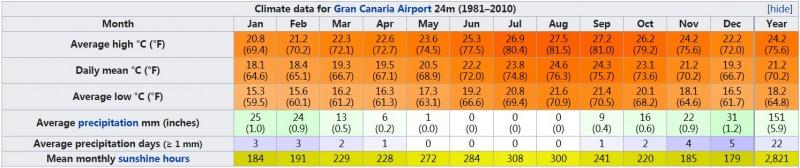 加那利群岛气候