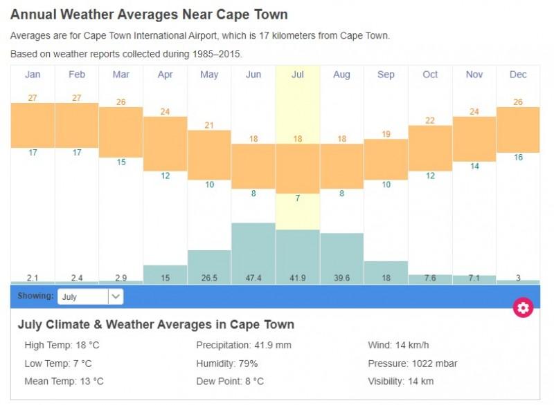 南非开普敦气候