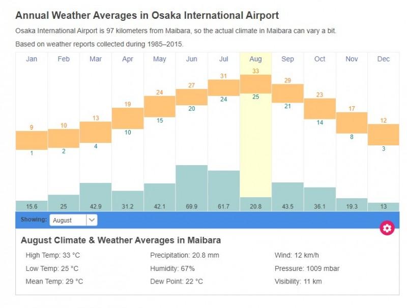 日本米原市气候