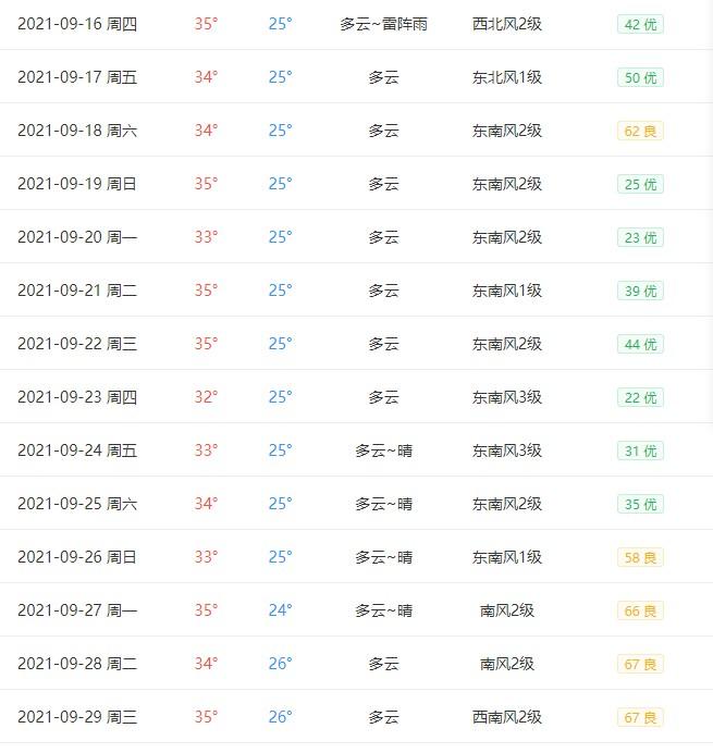 2021年广州九月天气